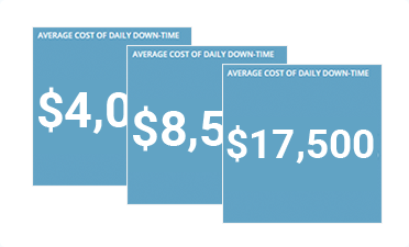 Average cost of daily down-time