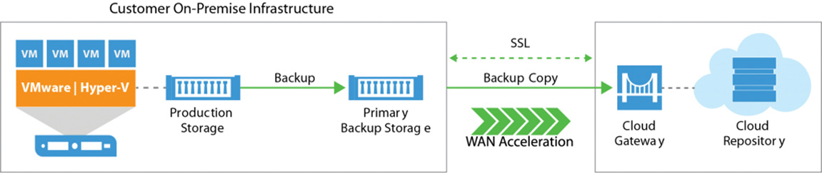 Customer On-Premise Infrastructure